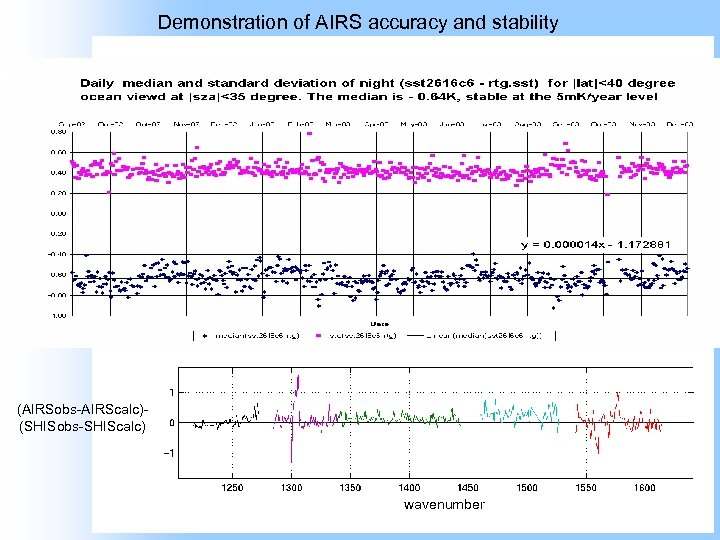 Demonstration of AIRS accuracy and stability AIRSobs SHISobs (AIRSobs-AIRScalc) (SHISobs-SHIScalc) (AIRSobs-AIRScalc)(SHISobs-SHIScalc) wavenumber