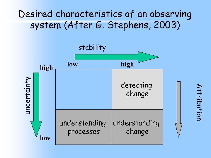 Desired characteristics of an observing system (After G. Stephens, 2003) stability low high detecting
