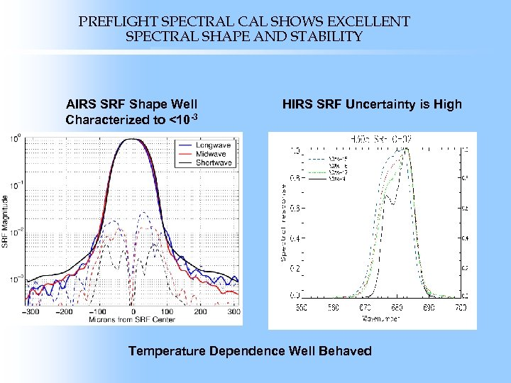 PREFLIGHT SPECTRAL CAL SHOWS EXCELLENT SPECTRAL SHAPE AND STABILITY AIRS SRF Shape Well Characterized