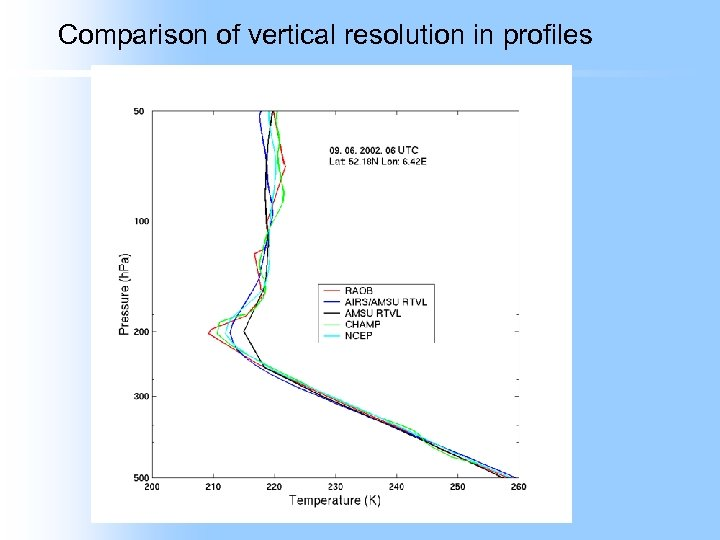 Comparison of vertical resolution in profiles