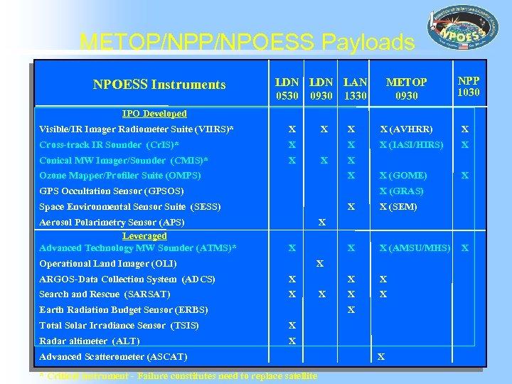 METOP/NPOESS Payloads NPOESS Instruments LDN LAN 0530 0930 1330 METOP 0930 NPP 1030 IPO
