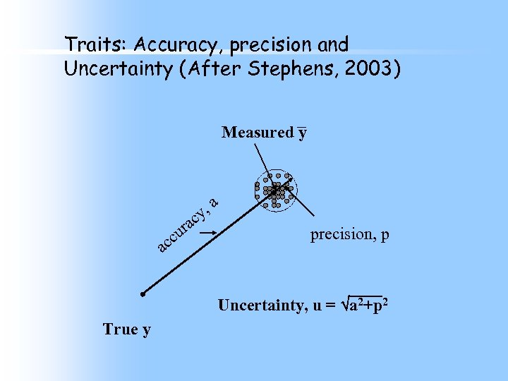 Traits: Accuracy, precision and Uncertainty (After Stephens, 2003) Measured y , a cy a