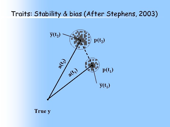Traits: Stability & bias (After Stephens, 2003) y(t 2) a(t 2) p(t 2) a