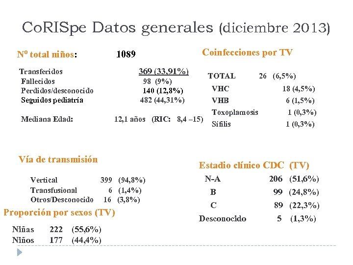 Co. RISpe Datos generales (diciembre 2013) Nº total niños: 369 (33, 91%) Transferidos Fallecidos