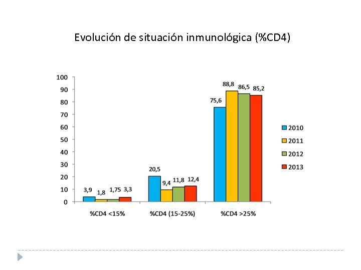Evolución de situación inmunológica (%CD 4)