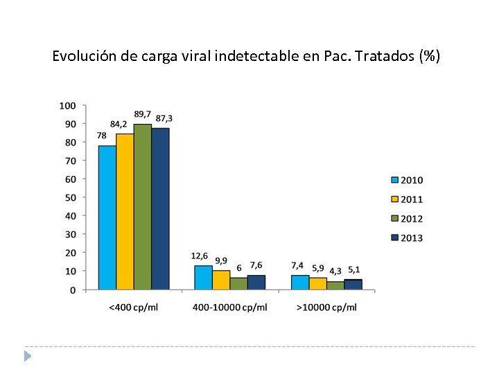 Evolución de carga viral indetectable en Pac. Tratados (%)