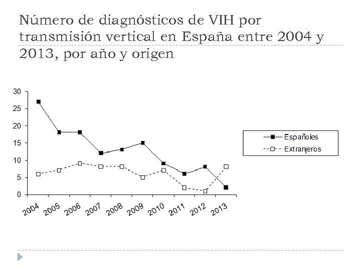 Número de diagnósticos de VIH por transmisión vertical en España entre 2004 y 2013,