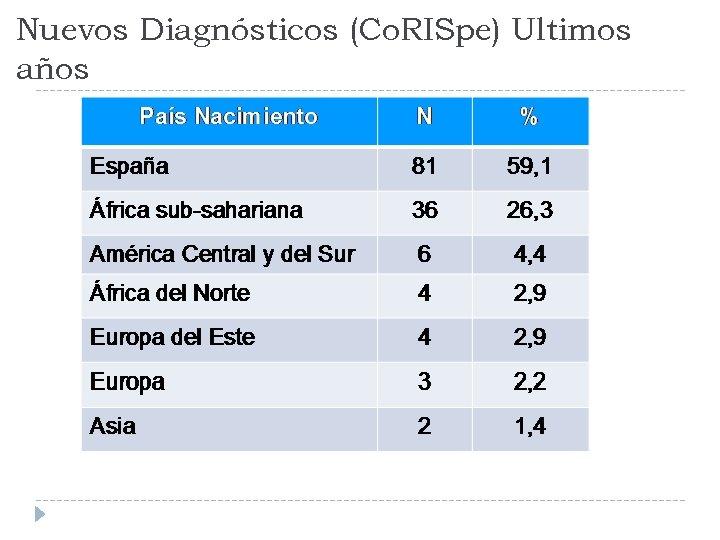 Nuevos Diagnósticos (Co. RISpe) Ultimos años