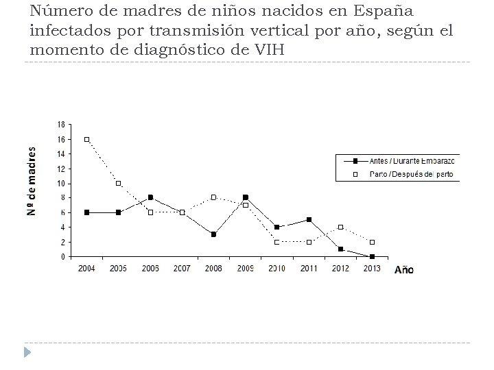Número de madres de niños nacidos en España infectados por transmisión vertical por año,