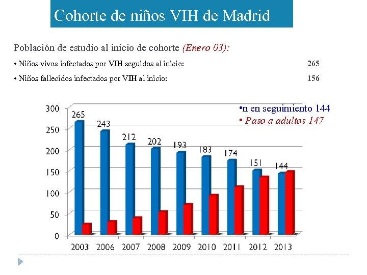Cohorte de niños VIH de Madrid Población de estudio al inicio de cohorte (Enero