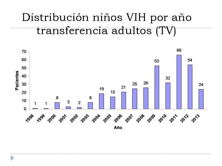 Distribución niños VIH por año transferencia adultos (TV)