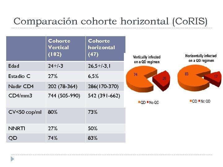 Comparación cohorte horizontal (Co. RIS) Cohorte Vertical (182) Cohorte horizontal (47) Edad 24+/-3 26,