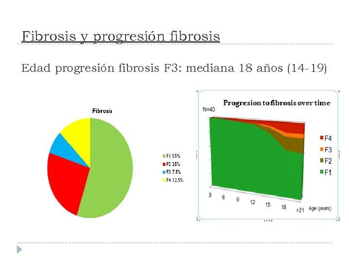 Fibrosis y progresión fibrosis Edad progresión fibrosis F 3: mediana 18 años (14 -19)