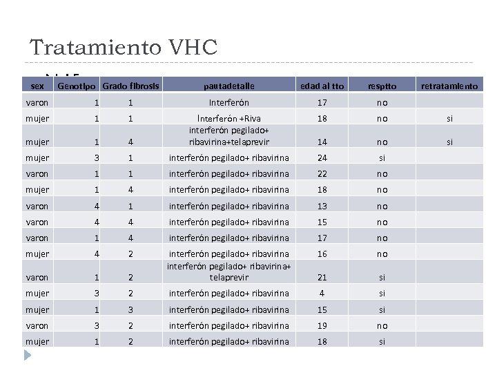 Tratamiento VHC N: 15 sex Genotipo Grado fibrosis pautadetalle edad al tto resptto retratamiento