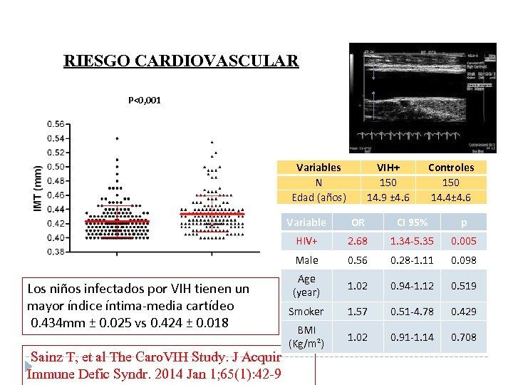 RIESGO CARDIOVASCULAR P<0, 001 Variables N Edad (años) VIH+ 150 14. 9 ± 4.