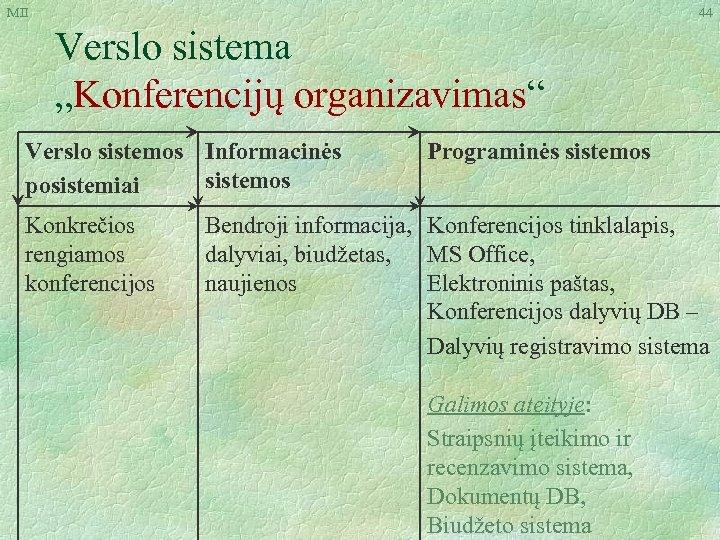 """MII 44 Verslo sistema """"Konferencijų organizavimas"""" Verslo sistemos Informacinės sistemos posistemiai Konkrečios rengiamos konferencijos"""