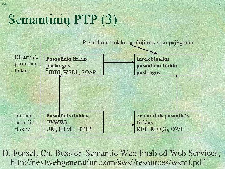 MII 71 Semantinių PTP (3) Pasaulinio tinklo naudojimas visu pajėgumu Dinaminis pasaulinis tinklas Pasaulinio