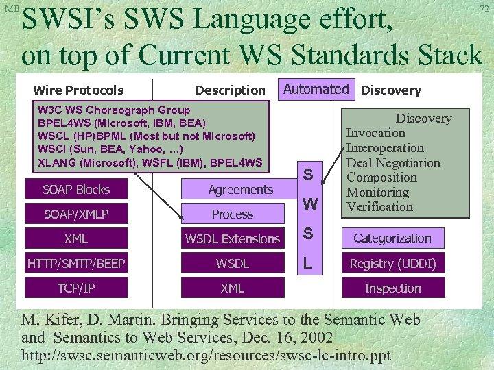 MII SWSI's SWS Language effort, on top of Current WS Standards Stack 72 Wire