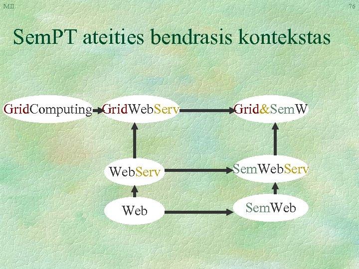 MII 76 Sem. PT ateities bendrasis kontekstas Grid. Computing Grid. Web. Serv Grid&Sem. W