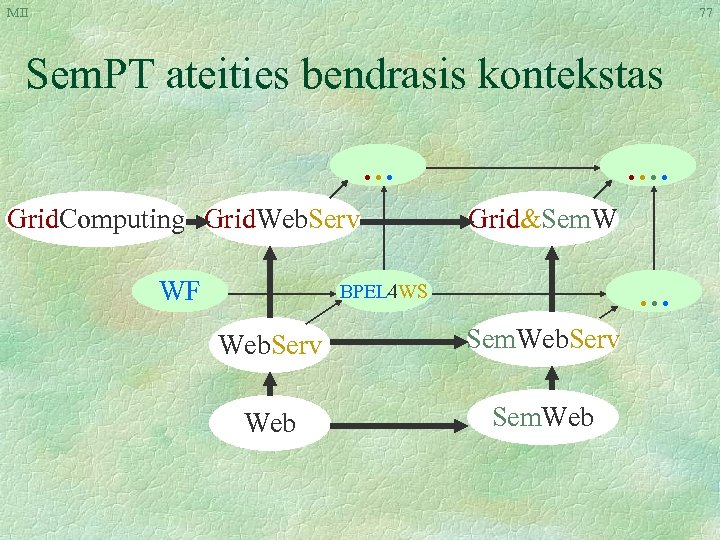 MII 77 Sem. PT ateities bendrasis kontekstas. . . Grid. Computing Grid. Web. Serv