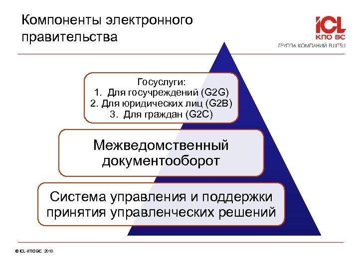 Компоненты электронного правительства Госуслуги: 1. Для госучреждений (G 2 G) 2. Для юридических лиц