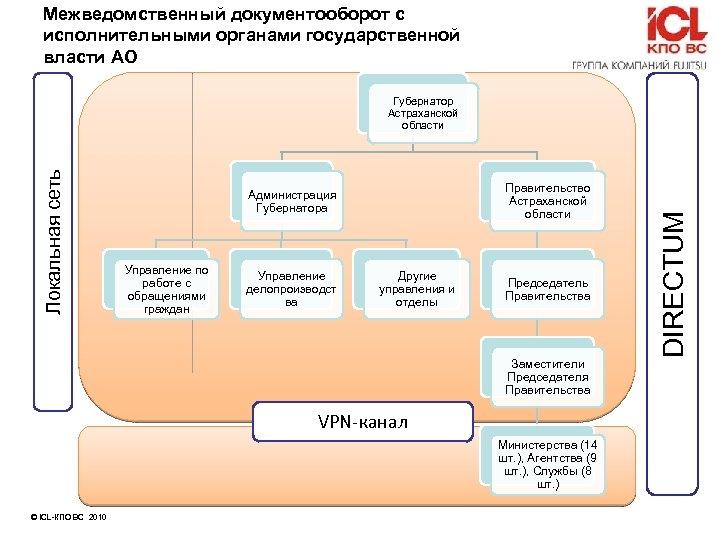 Межведомственный документооборот с исполнительными органами государственной власти АО Правительство Астраханской области Администрация Губернатора Управление
