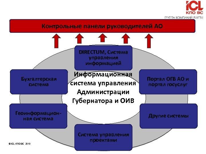 Контрольные панели руководителей АО DIRECTUM, Система управления информацией Бухгалтерская система Информационная система управления Администрации