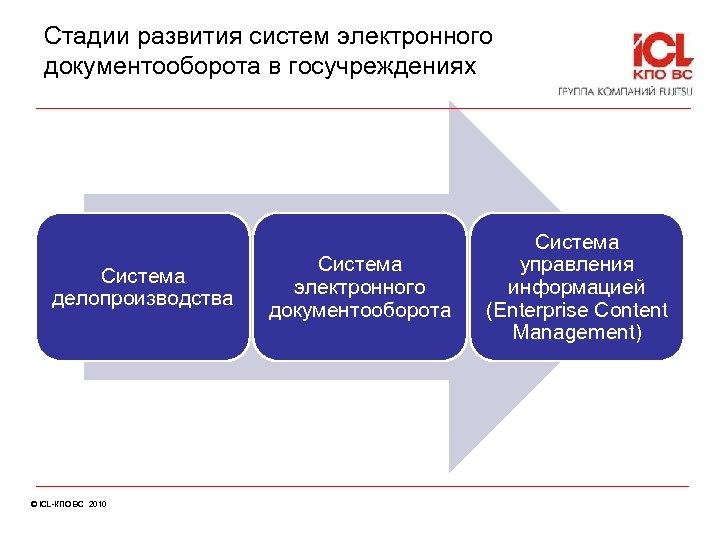 Стадии развития систем электронного документооборота в госучреждениях Система делопроизводства © ICL-КПО ВС 2010 Система