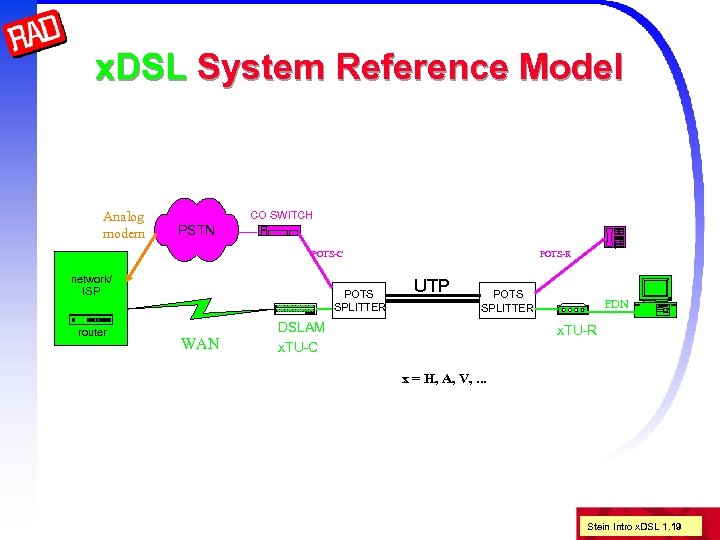 x. DSL System Reference Model Analog modem CO SWITCH PSTN POTS-C network/ ISP router