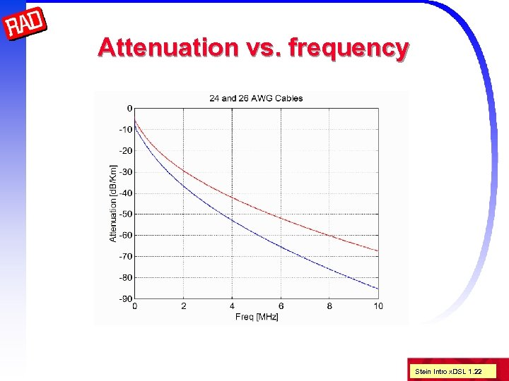 Attenuation vs. frequency Stein Intro x. DSL 1. 22