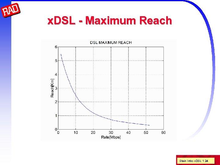 x. DSL - Maximum Reach Stein Intro x. DSL 1. 24