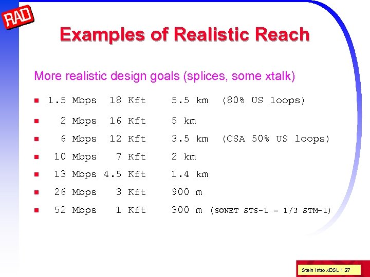 Examples of Realistic Reach More realistic design goals (splices, some xtalk) n 1. 5