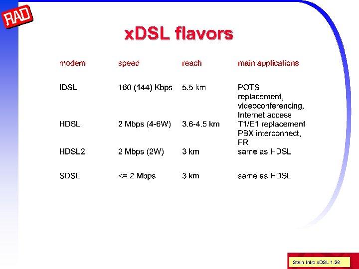 x. DSL flavors Stein Intro x. DSL 1. 28