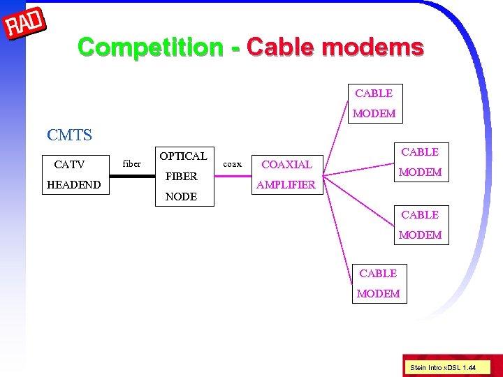Competition - Cable modems CABLE MODEM CMTS CATV HEADEND fiber OPTICAL FIBER NODE CABLE