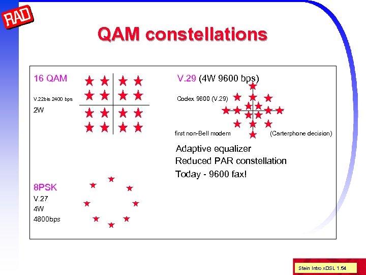 QAM constellations 16 QAM V. 29 (4 W 9600 bps) V. 22 bis 2400