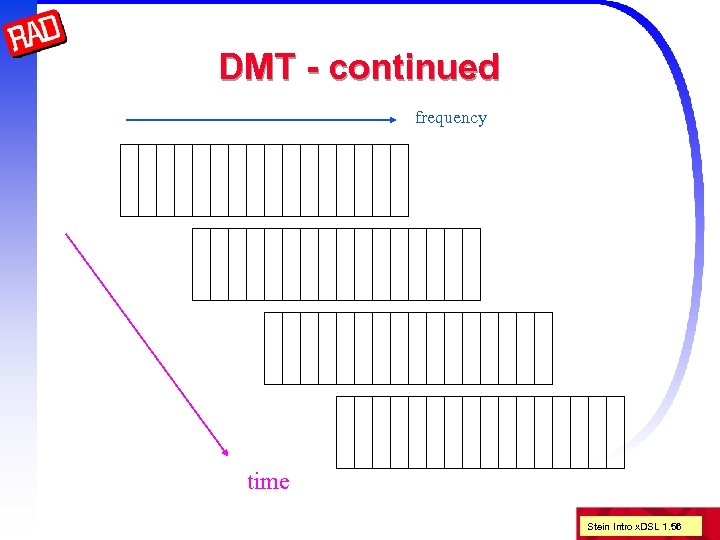 DMT - continued frequency time Stein Intro x. DSL 1. 56