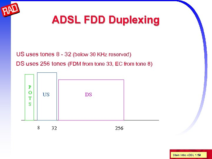 ADSL FDD Duplexing US uses tones 8 - 32 (below 30 KHz reserved) DS