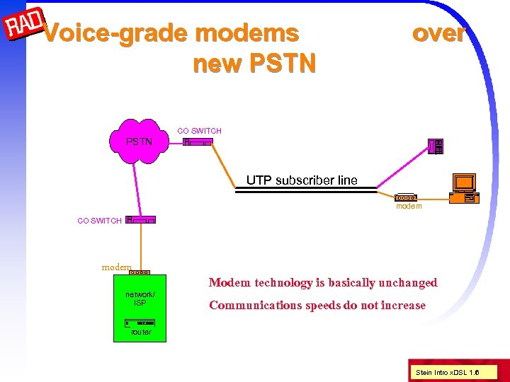 Voice-grade modems new PSTN over CO SWITCH PSTN UTP subscriber line modem CO SWITCH
