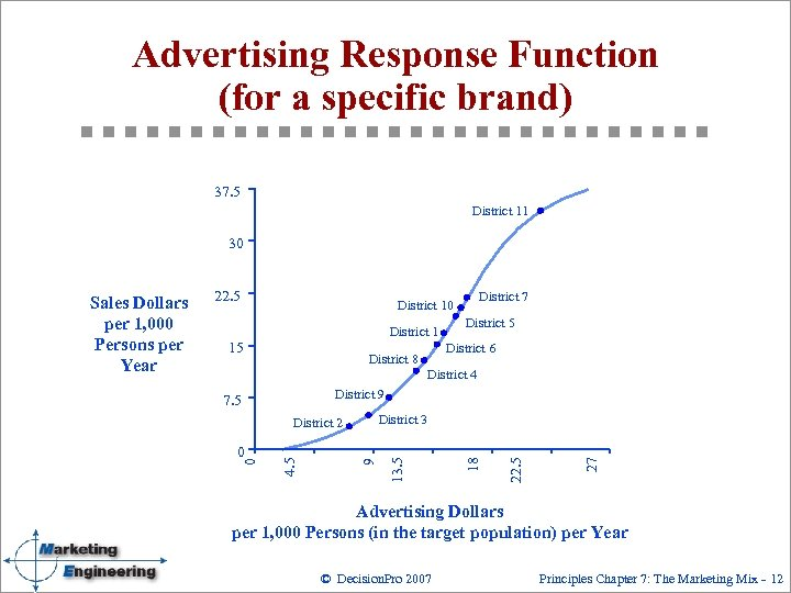 Advertising Response Function (for a specific brand) 37. 5 District 11 30 22. 5