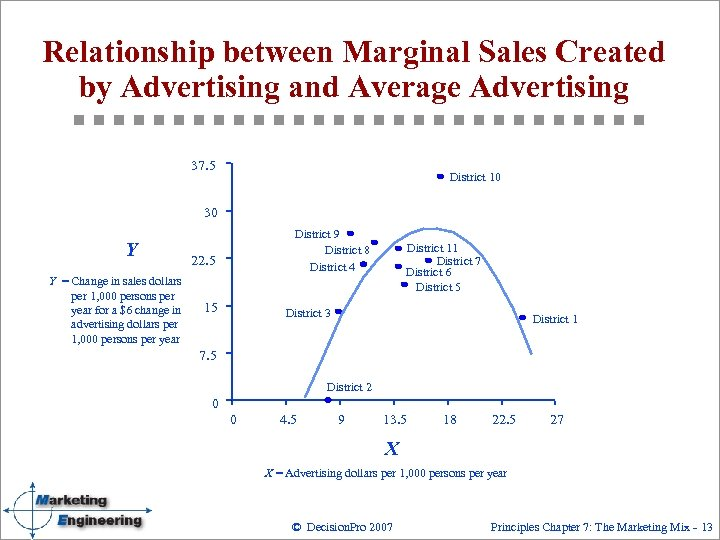 Relationship between Marginal Sales Created by Advertising and Average Advertising 37. 5 District 10