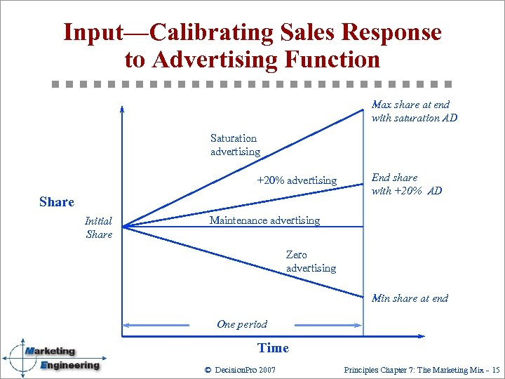 Input—Calibrating Sales Response to Advertising Function Max share at end with saturation AD Saturation