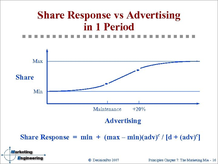 Share Response vs Advertising in 1 Period Max Share Min Maintenance +20% Advertising Share