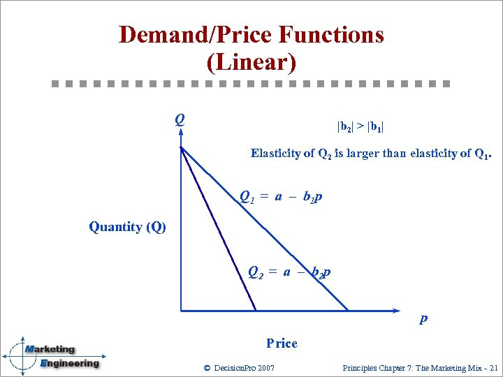 Demand/Price Functions (Linear) Q |b 2| > |b 1| Elasticity of Q 2 is
