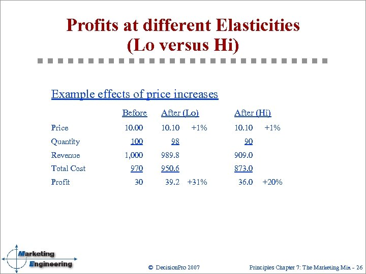 Profits at different Elasticities (Lo versus Hi) Example effects of price increases Before After