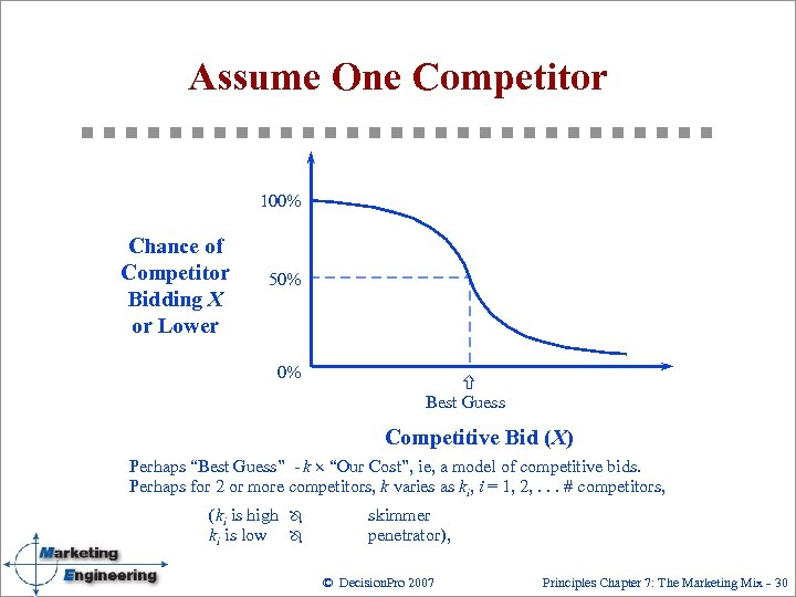 Assume One Competitor 100% Chance of Competitor Bidding X or Lower 50% 0% ñ