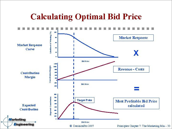 Market Response Curve Likelihood of Winning (%) Calculating Optimal Bid Price 100 Market Response