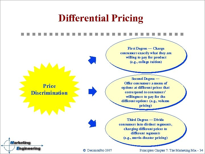 Differential Pricing First Degree — Charge consumers exactly what they are willing to pay