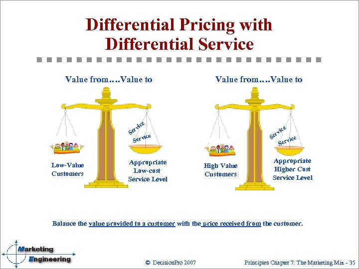 Differential Pricing with Differential Service Value from…. Value to e vic er S ice