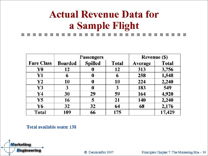 Actual Revenue Data for a Sample Flight Total available seats: 138 © Decision. Pro
