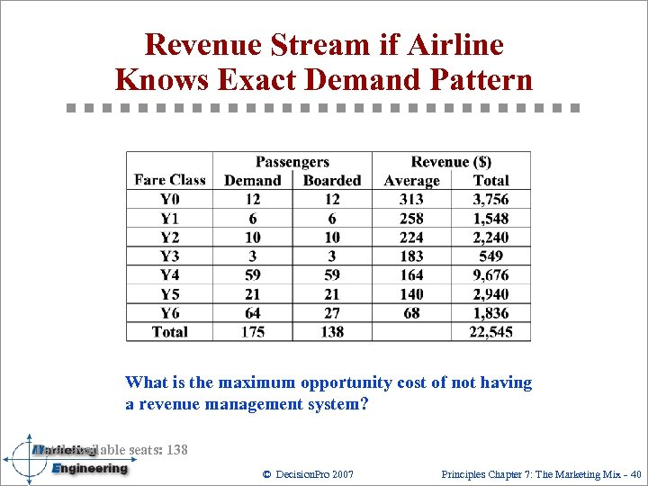 Revenue Stream if Airline Knows Exact Demand Pattern What is the maximum opportunity cost